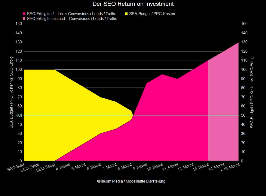 Suchmaschinenoptimierung – Return on Investment Chart
